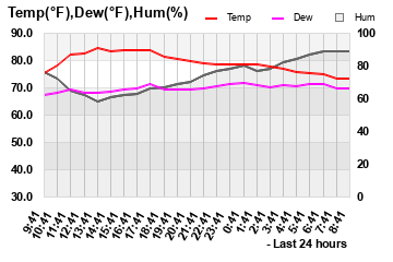 Temp/Dewpoint/Humidity last 24 hours