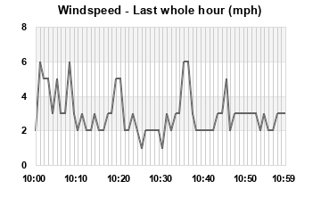 Wind Speed last 60 minutes